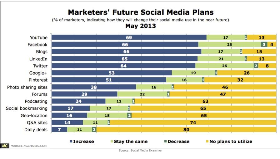Social-Media-Chart-may-2013